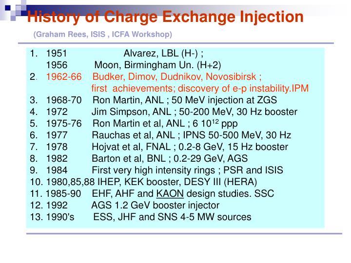 History of Charge Exchange Injection