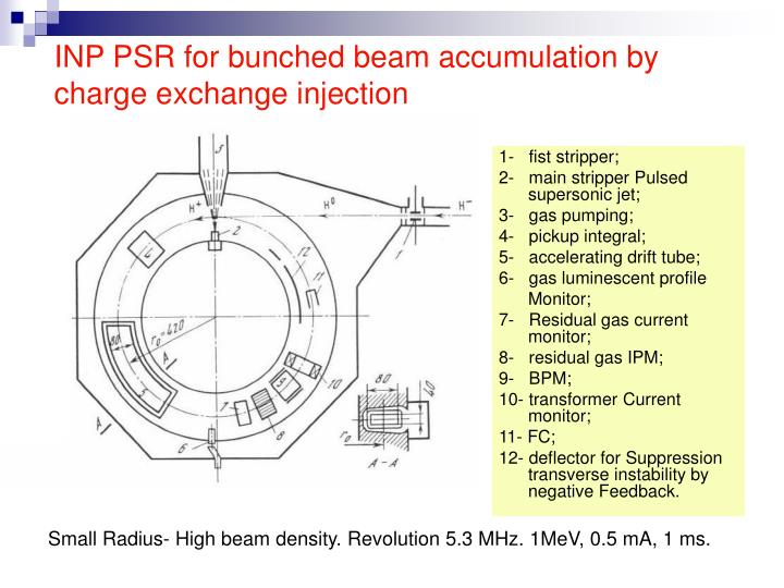 INP PSR for bunched beam accumulation by charge exchange injection