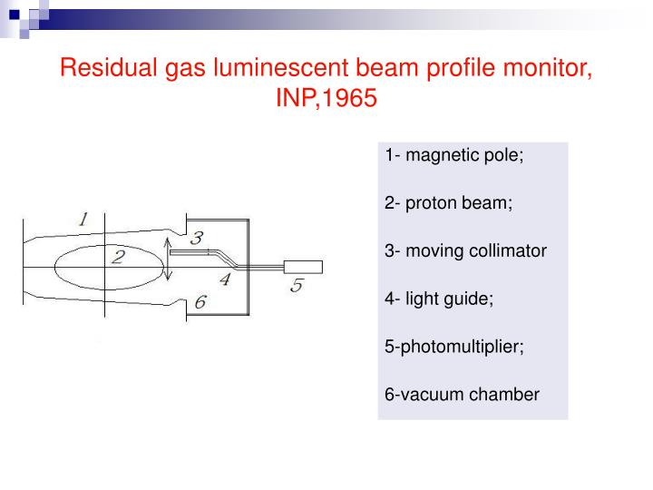 Residual gas luminescent beam profile monitor, INP,1965