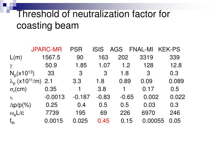 Threshold of neutralization factor for coasting beam