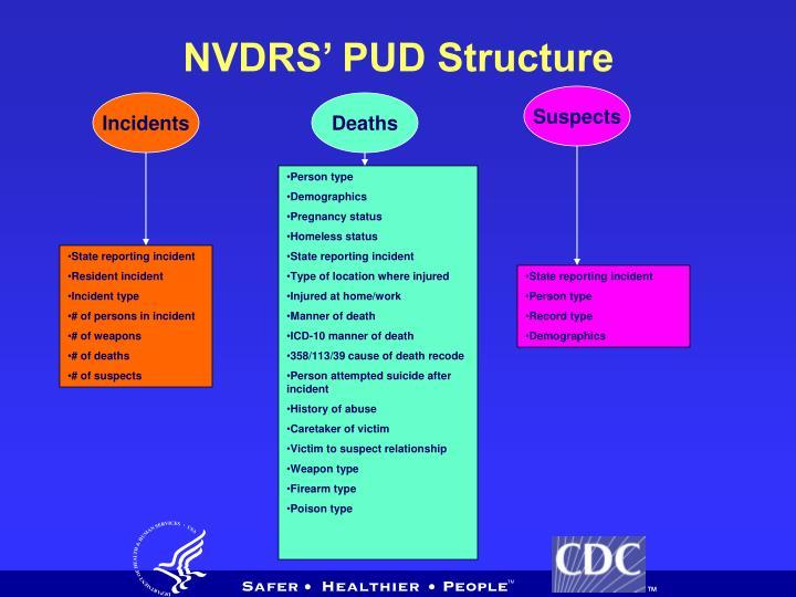 NVDRS' PUD Structure
