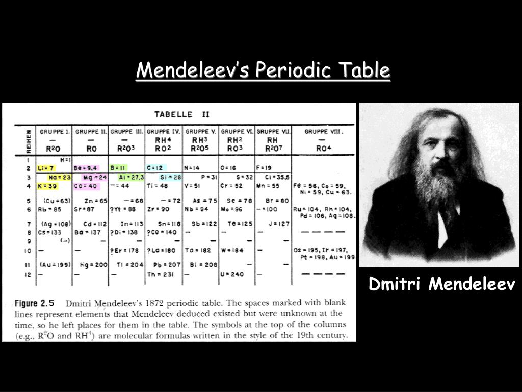 Ppt Mendeleevs Periodic Table Powerpoint Presentation Id5955757