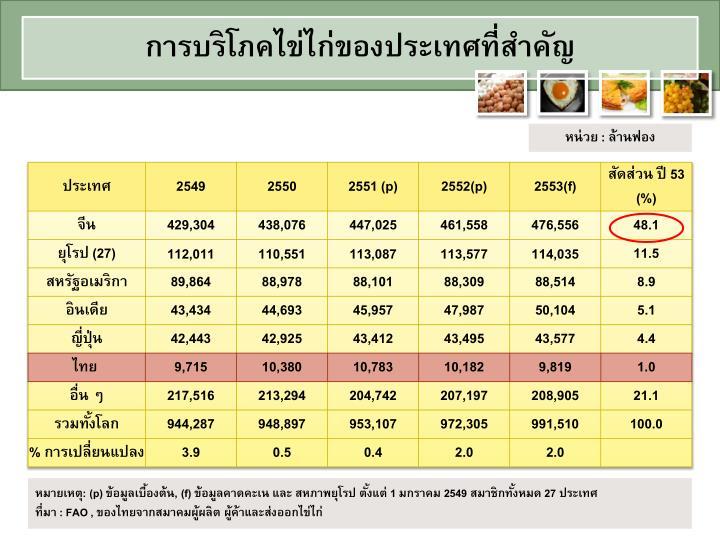 การบริโภคไข่ไก่ของประเทศที่สำคัญ