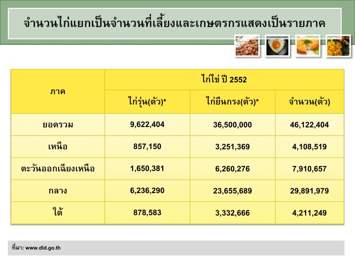 จำนวนไก่แยกเป็นจำนวนที่เลี้ยงและเกษตรกรแสดงเป็นรายภาค