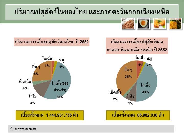 ปริมาณปศุสัตว์ในของไทย และภาคตะวันออกเฉียงเหนือ