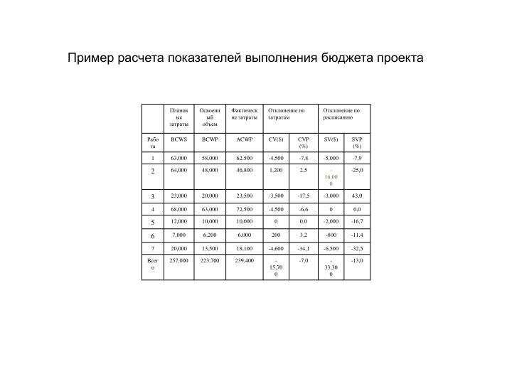 Пример расчета показателей выполнения бюджета проекта