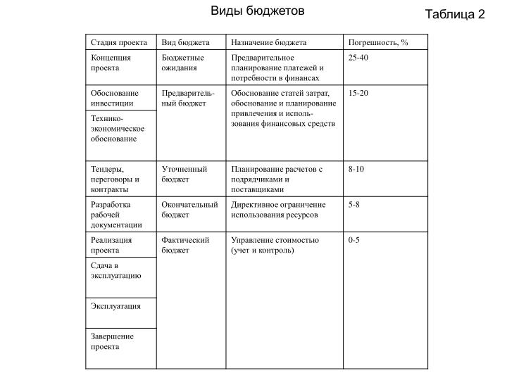 Виды бюджетов