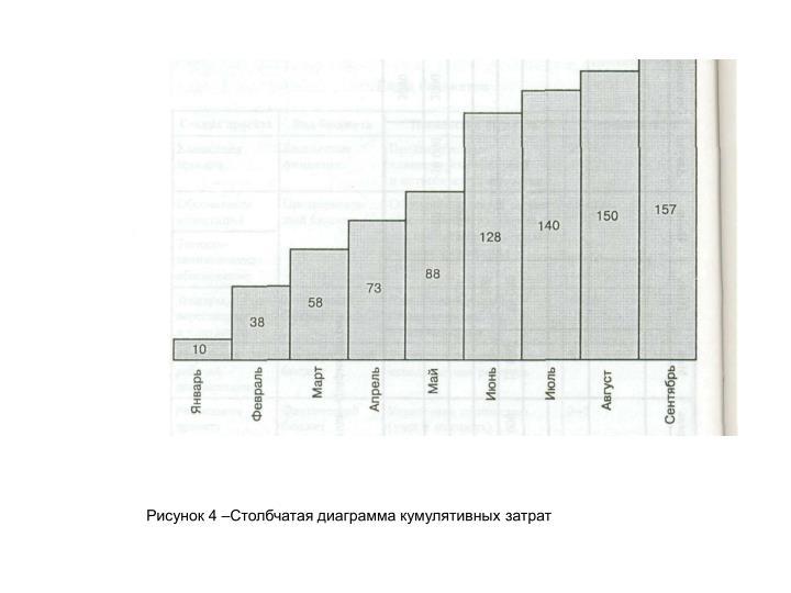 Рисунок 4 –Столбчатая диаграмма кумулятивных затрат