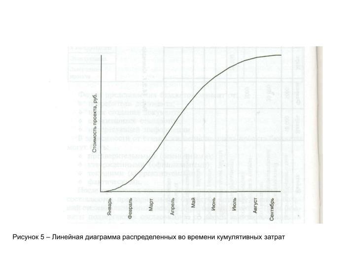 Рисунок 5 – Линейная диаграмма распределенных во времени кумулятивных затрат