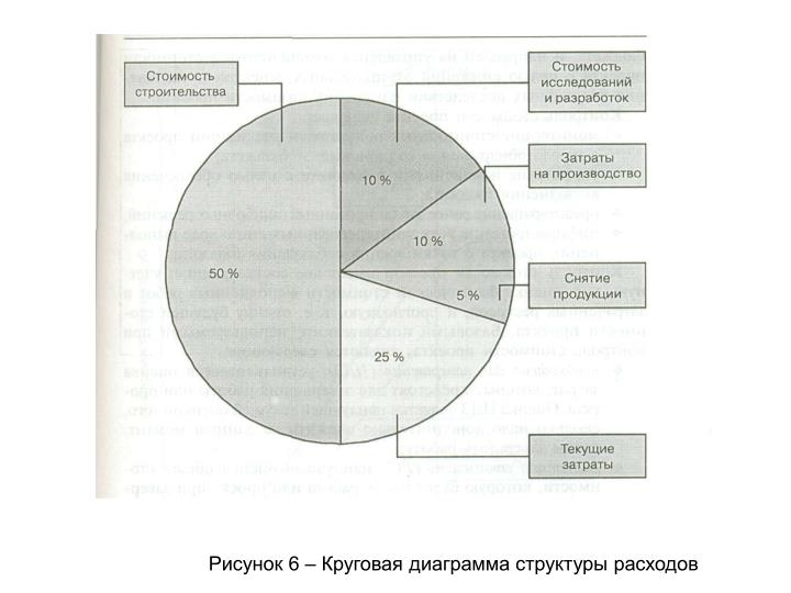 Рисунок 6 – Круговая диаграмма структуры расходов