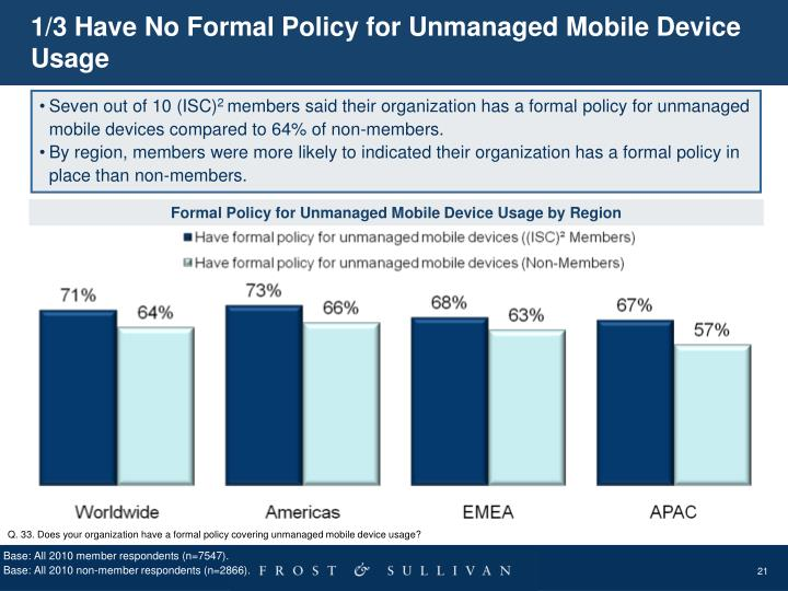 1/3 Have No Formal Policy for Unmanaged Mobile Device Usage