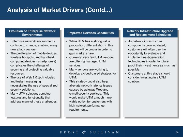 Analysis of Market Drivers (Contd...)