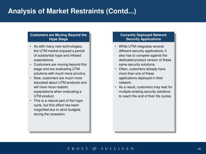 Analysis of Market Restraints (Contd...)