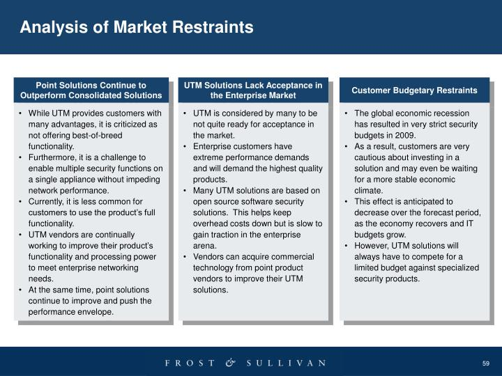 Analysis of Market Restraints