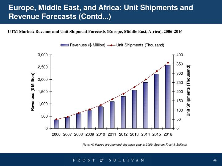 Europe, Middle East, and Africa: Unit Shipments and Revenue Forecasts (Contd...)
