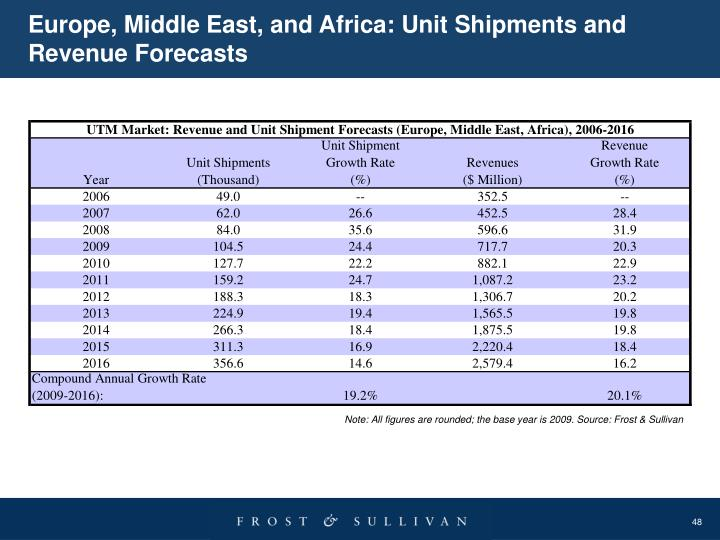 Europe, Middle East, and Africa: Unit Shipments and Revenue Forecasts