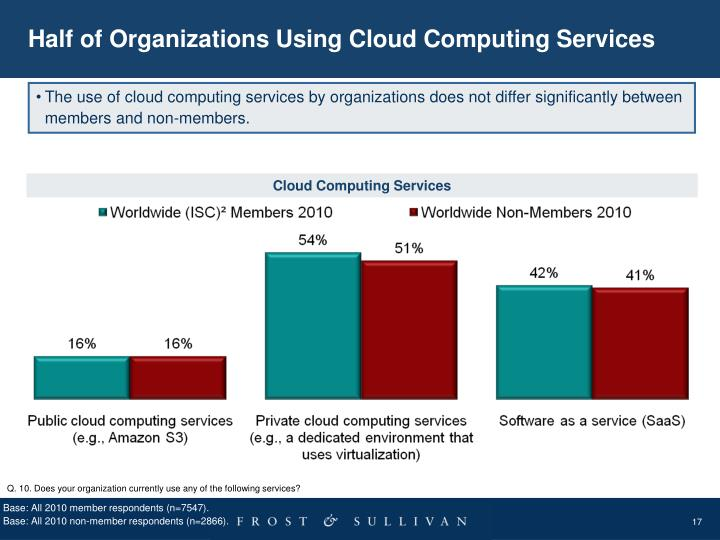 Half of Organizations Using Cloud Computing Services