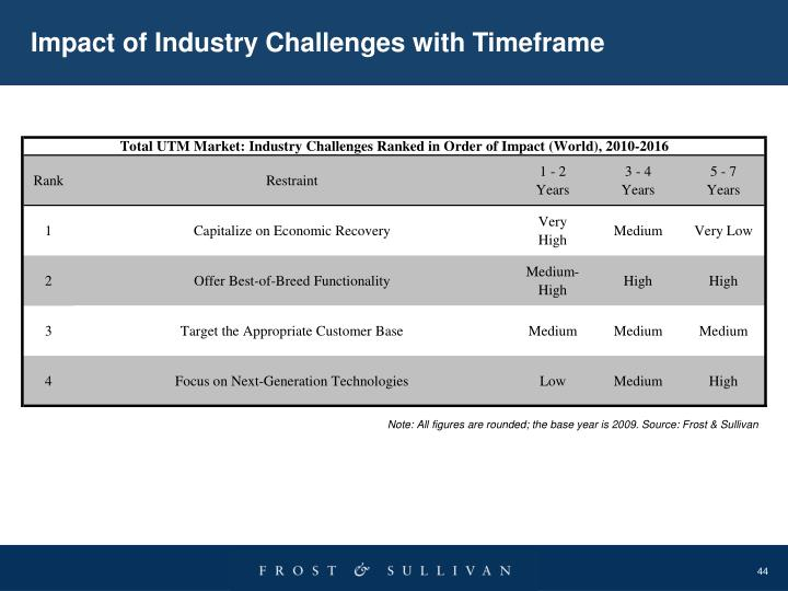 Impact of Industry Challenges with Timeframe