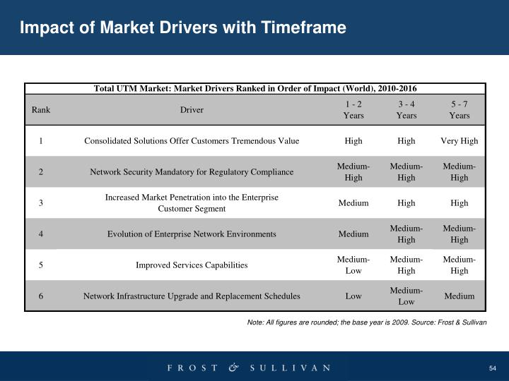 Impact of Market Drivers with Timeframe