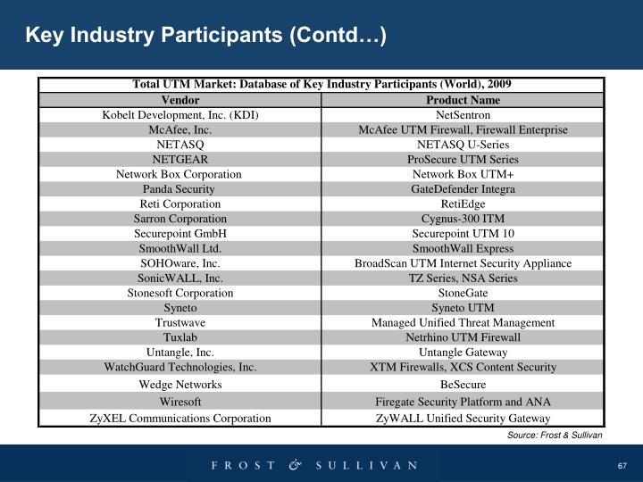 Key Industry Participants (Contd…)