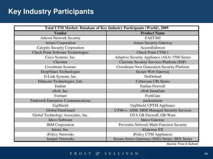 Key Industry Participants