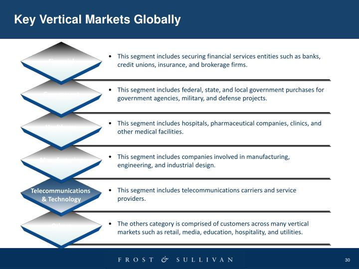 Key Vertical Markets Globally