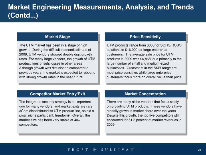 Market Engineering Measurements, Analysis, and Trends
