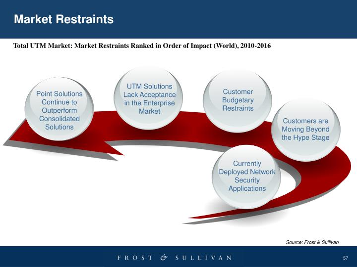 Market Restraints