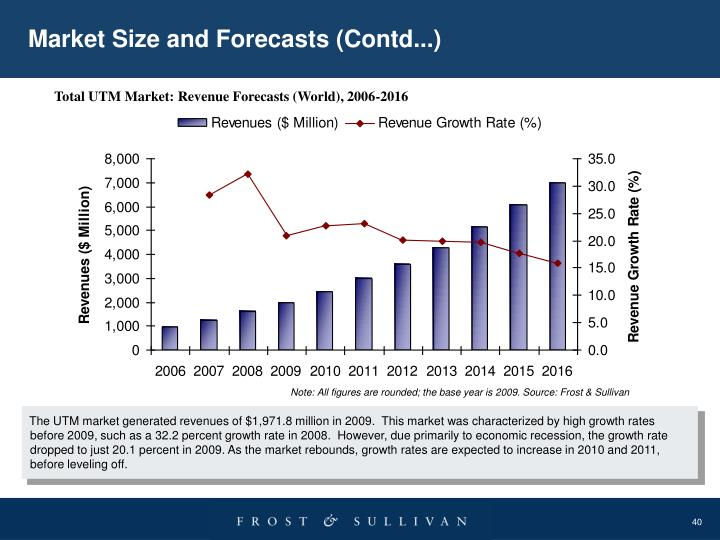 Market Size and Forecasts (Contd...)