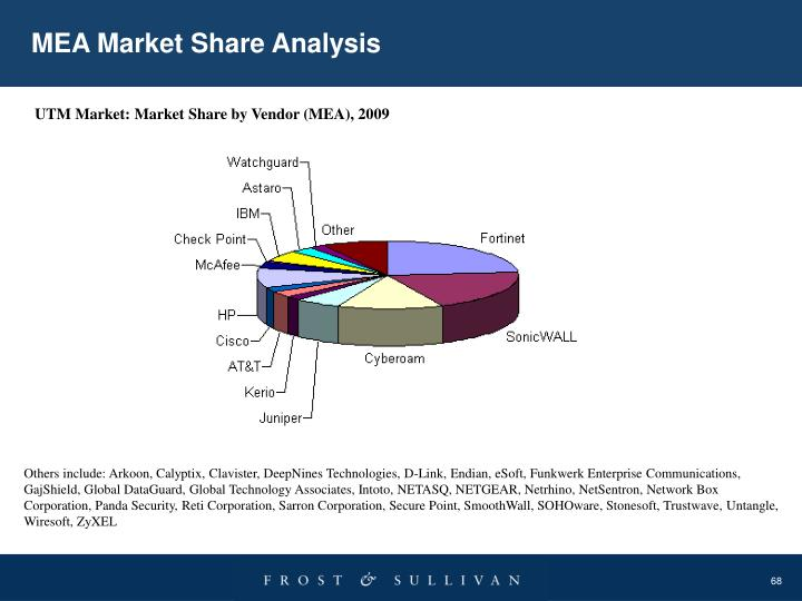 MEA Market Share Analysis