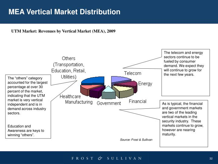 MEA Vertical Market Distribution