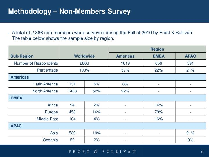 Methodology – Non-Members Survey