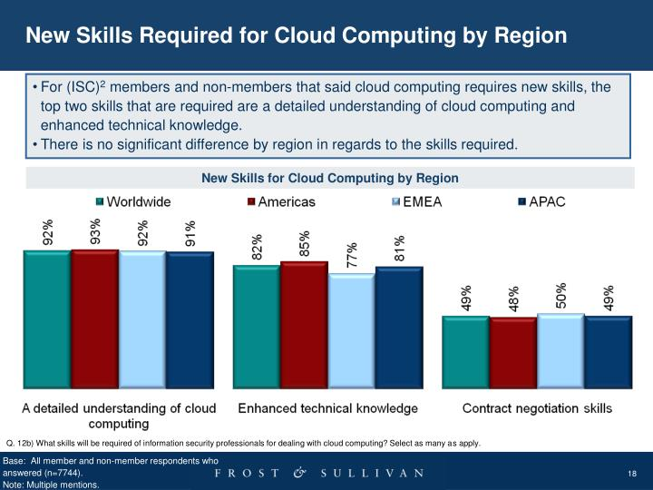 New Skills Required for Cloud Computing by Region