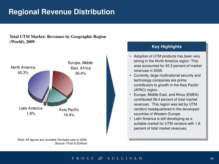 Regional Revenue Distribution