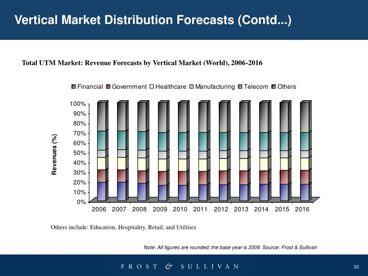 Vertical Market Distribution Forecasts (Contd...)