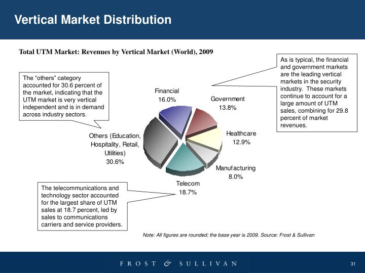 Vertical Market Distribution