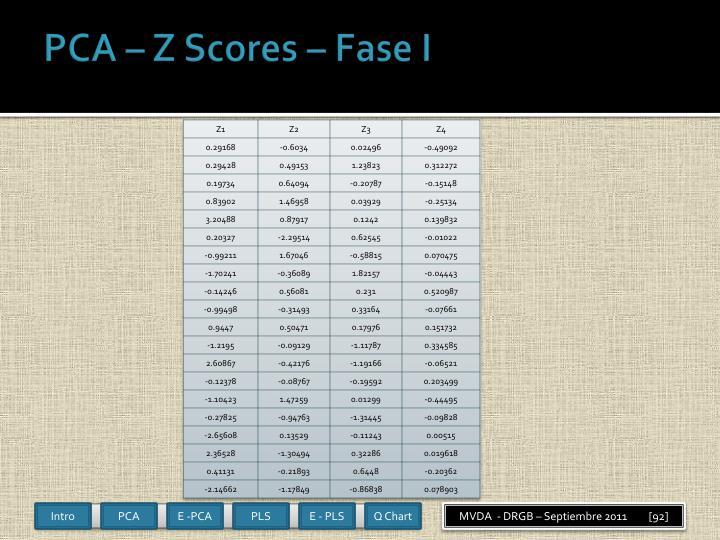 PCA – Z Scores –