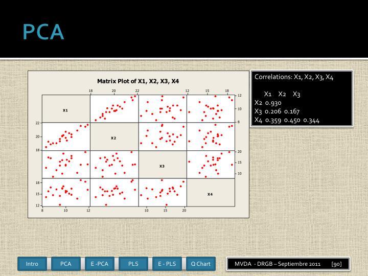 Type: PCA-X Observations (N)=20, Variables (K)=4 (X=4, Y=0)