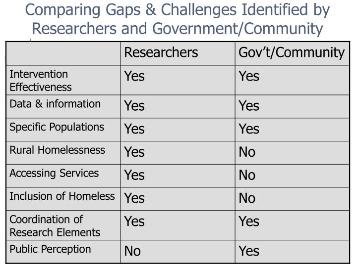 Comparing Gaps & Challenges Identified by Researchers and Government/Community