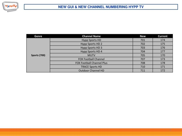 NEW GUI & NEW CHANNEL NUMBERING HYPP TV
