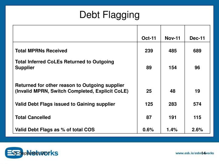 Debt Flagging