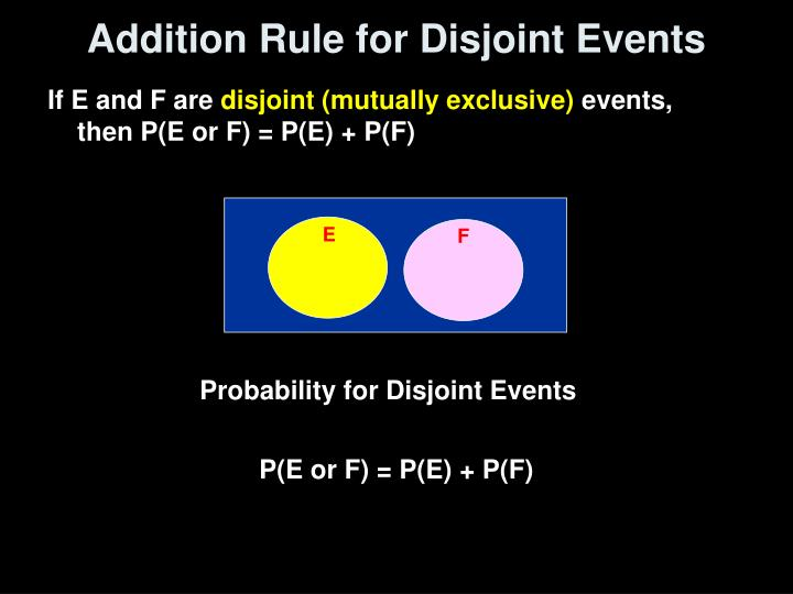 Addition Rule for Disjoint Events