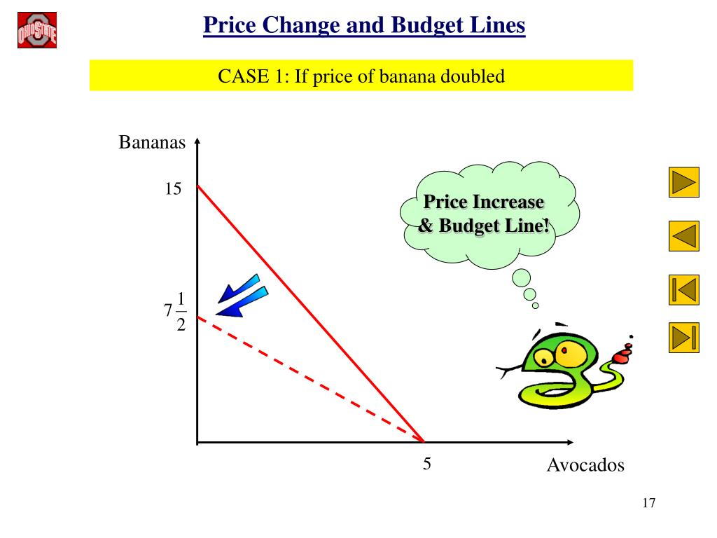 PPT - ECONOMICS 200 PRINCIPLES OF MICROECONOMICS PowerPoint