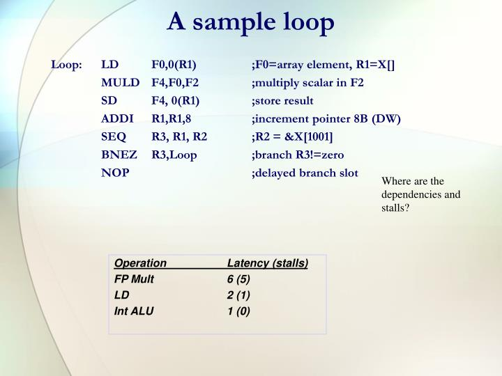 A sample loop