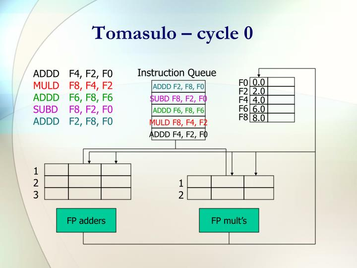 Tomasulo – cycle 0