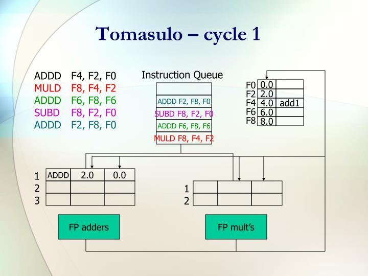 Tomasulo – cycle 1
