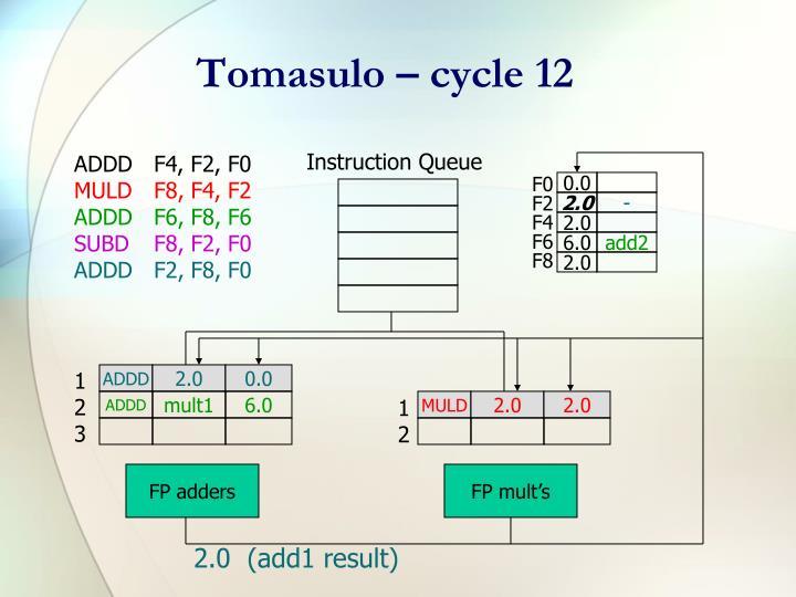 Tomasulo – cycle 12