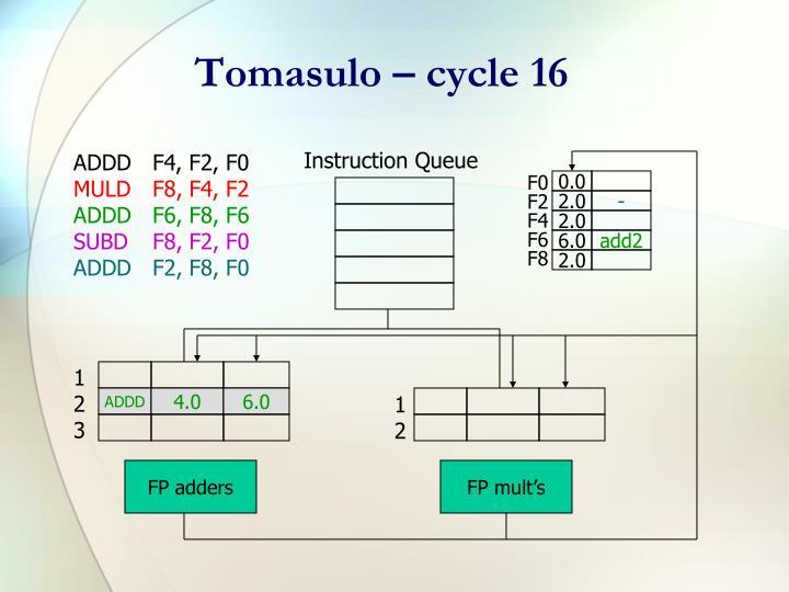 Tomasulo – cycle 16