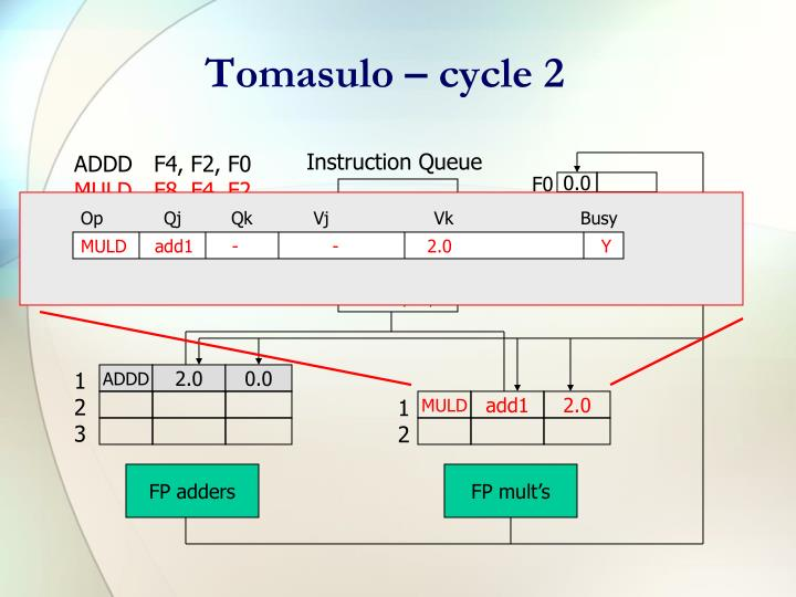 Tomasulo – cycle 2