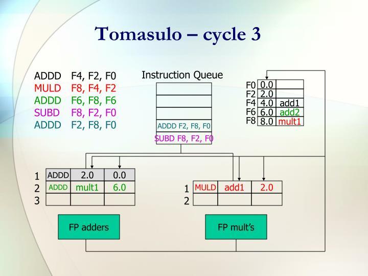 Tomasulo – cycle 3
